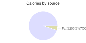 Beverages, Cranberry juice cocktail, calories by source